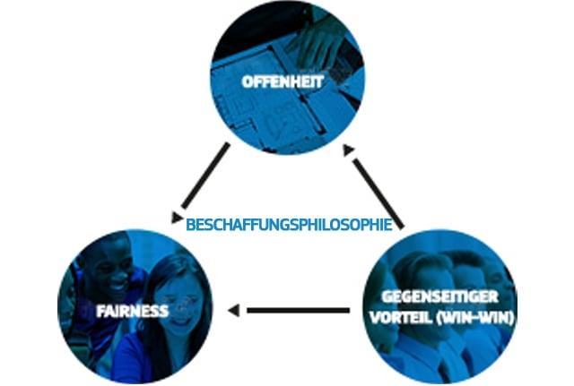 Ein Diagramm zur Veranschaulichung der Werte Offenheit, Fairness und Win-Win in der Beschaffungsphilosophie von Samsung